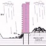 中国のマンション、雨で倒れる! (14)