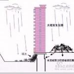 中国のマンション、雨で倒れる! (13)