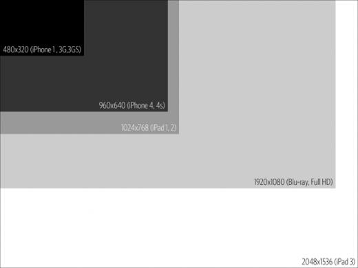 iPad 3 の液晶 2048×1536 比較