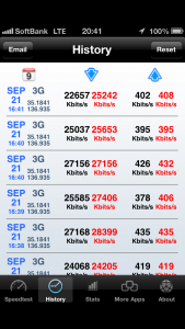 iPhone5 ソフトバンクモバイルのLTE速度測定結果