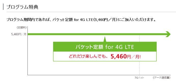 パケット定額 for 4G LTE